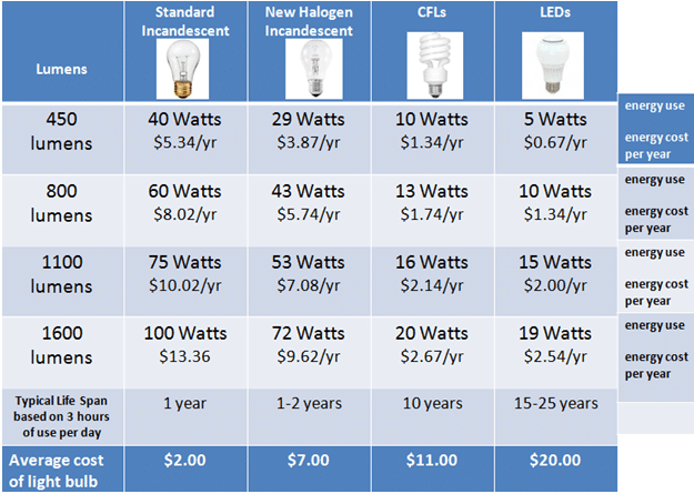 Replacing Incandescent Bulbs With Halogen Cfl Or Led