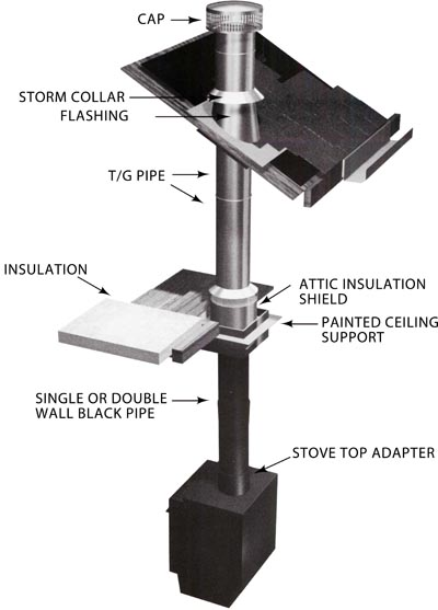 - 4 Tips For Selecting And Installing Your Wood Stove Pipe