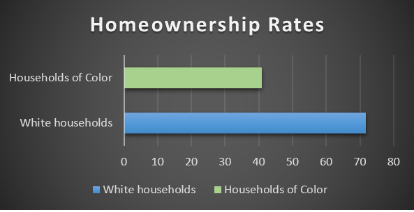 MN_Homeownership_Chart