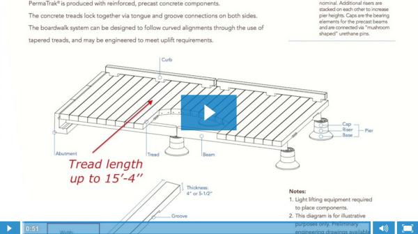 Concrete Boardwalk Construction | Precast Concrete Piers