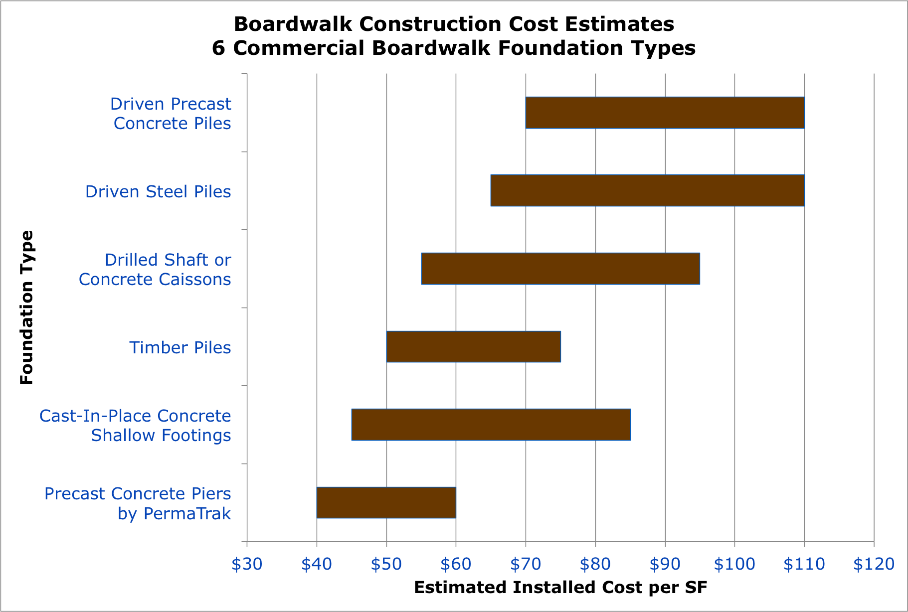 Boardwalk construction estimates how much does a for Cost of pilings for foundations