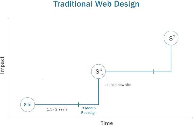 traditional-web-design