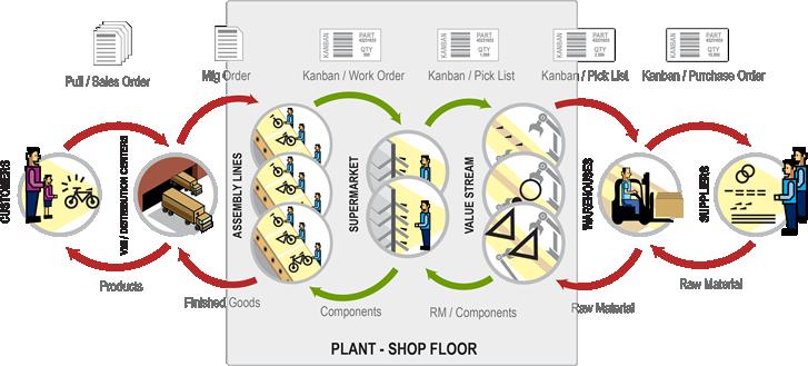 kanban loops