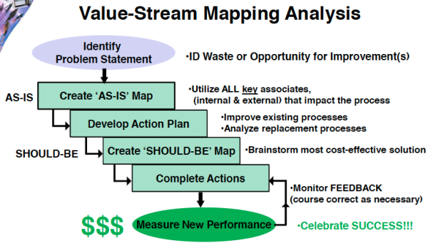 Value Stream Mapping resized 600