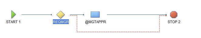 SCCD Workflow 2