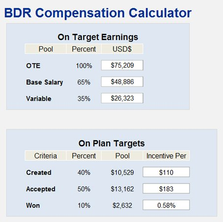 Sales Compensation Plans Templates - Apigram.Com