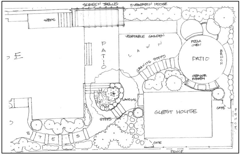 creating a master plan for your landscape design