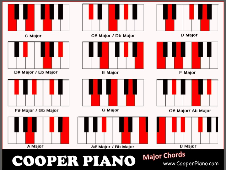 Beautiful F7m Chord Piano Images Basic Guitar Chords For Beginners