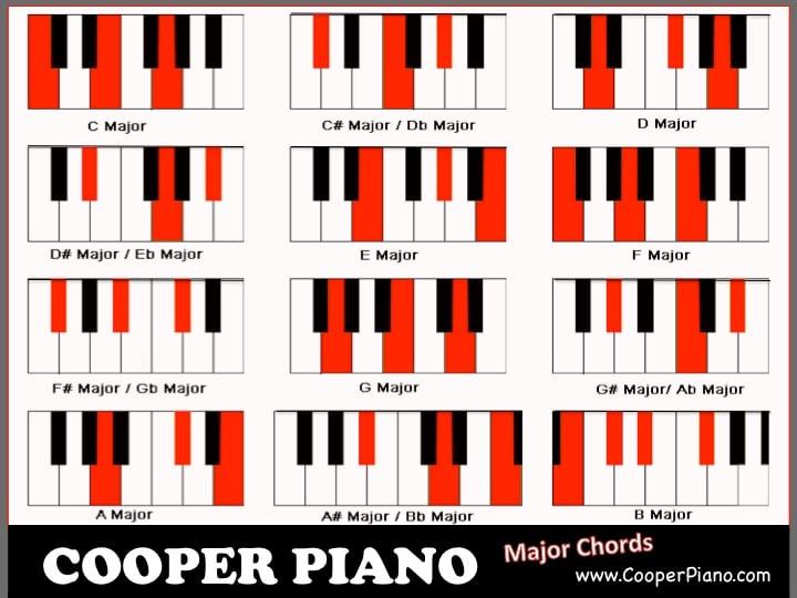 Jazz Piano Chords Chart Pdf Images