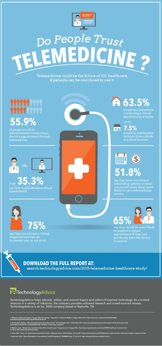 Do People Trust Telemedicine Infographic