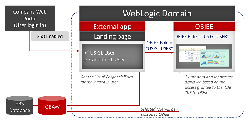 Integration of OBIEE with an External Web Application - SAML SSO