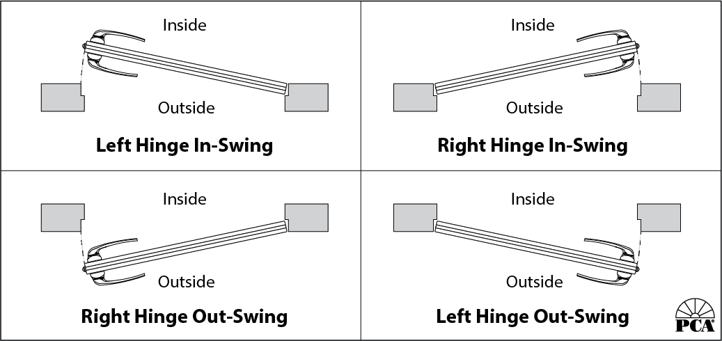 Do I Have A Left Hinge Or Right Hinge