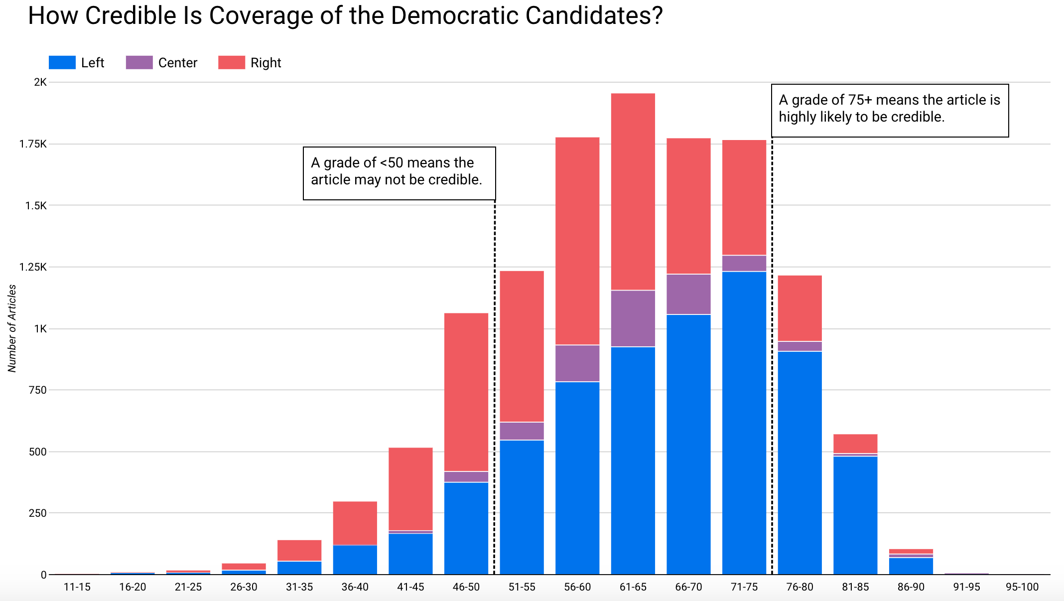 Article Credibility 2020 Presidential Candidates