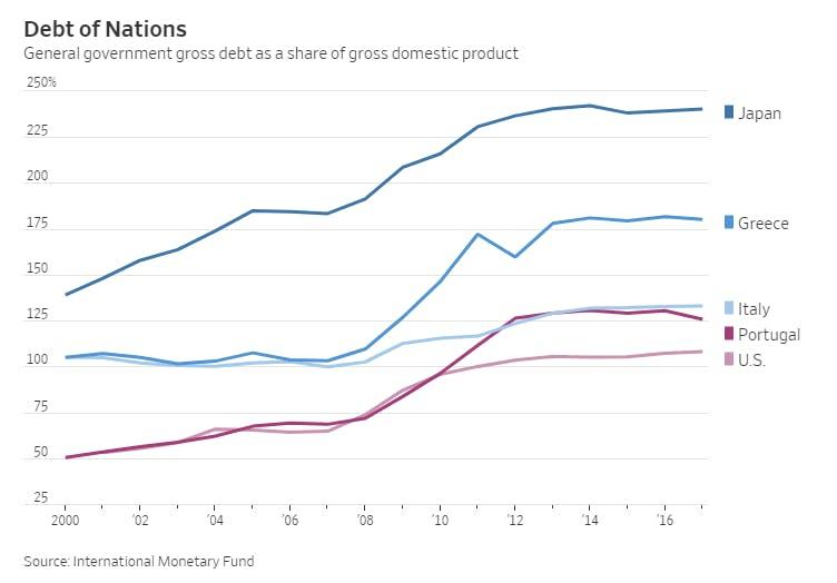GDP-debt-ratio