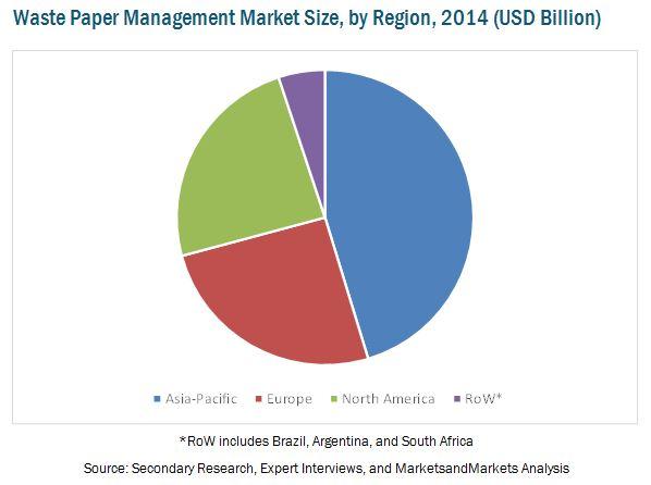 waste-paper-management-market.jpg