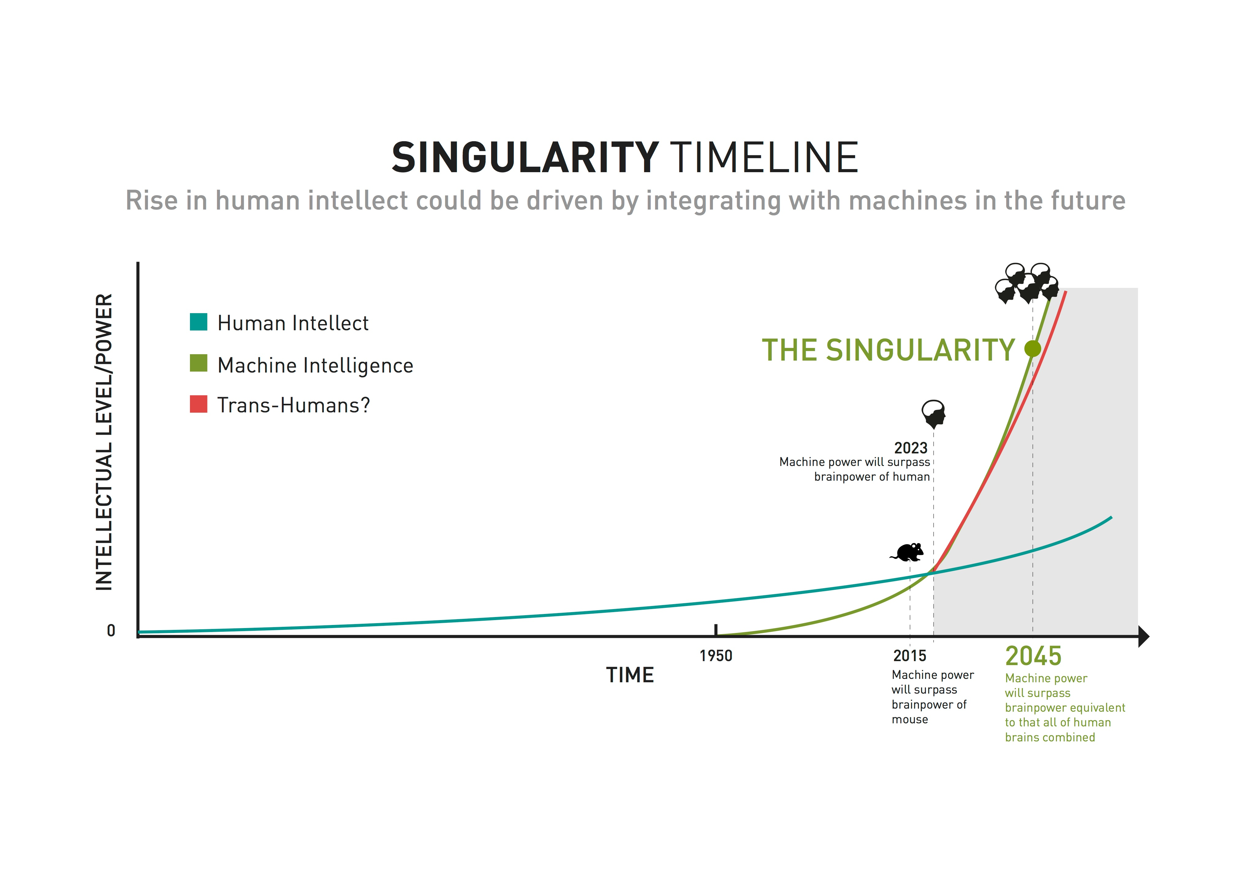 ai singularity timeline