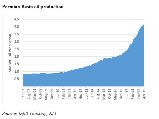 Troubling By-Product Risks Drowning Permian Basin Oilfield
