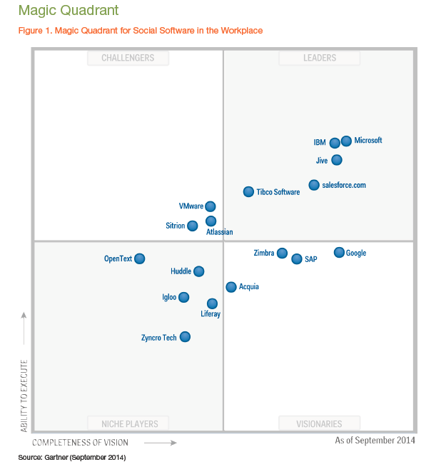 Is There A Gartner Report And Magic Quadrant For Video