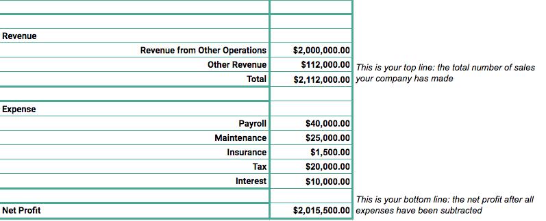The Sales Revenue Formula (How to Calculate Revenue)