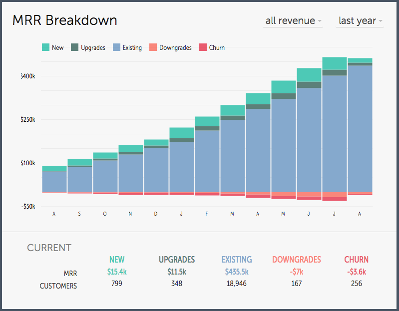 The definitive guide to actually using your SaaS metrics