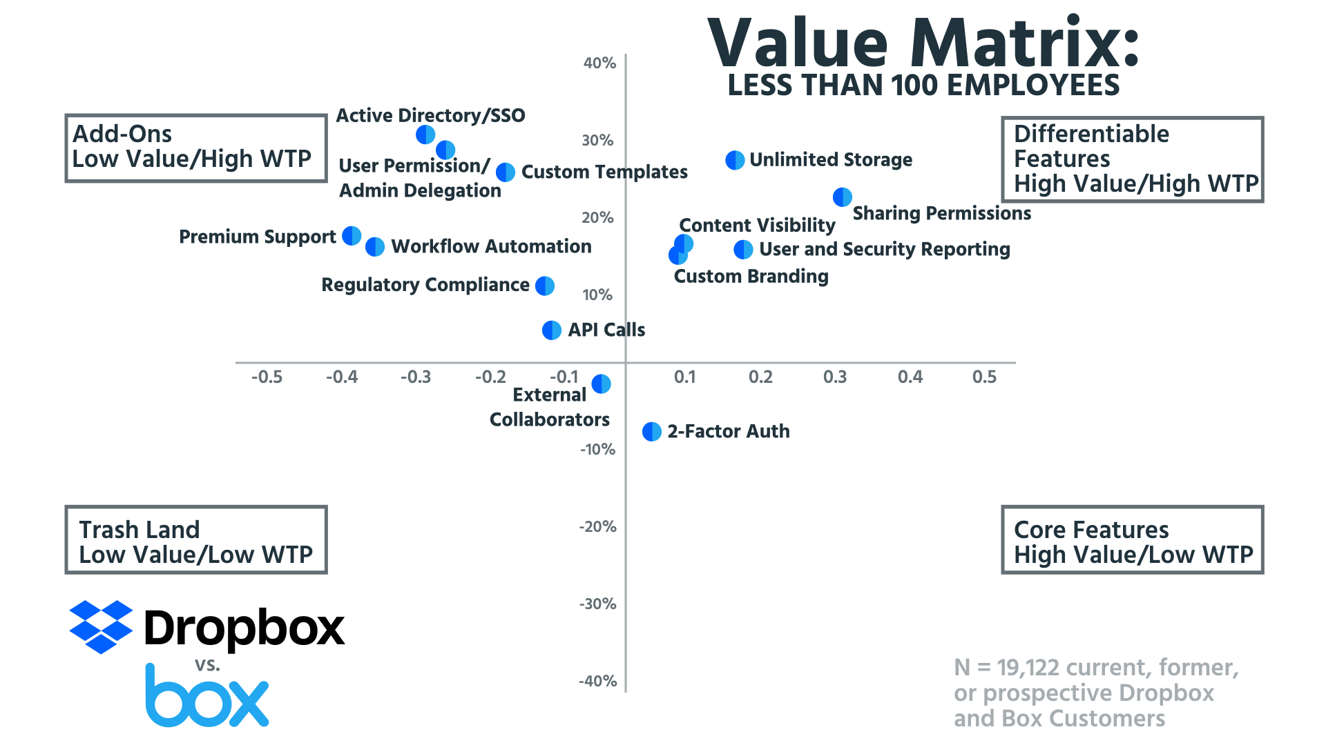 Tearing Down the Pricing of Dropbox and Box