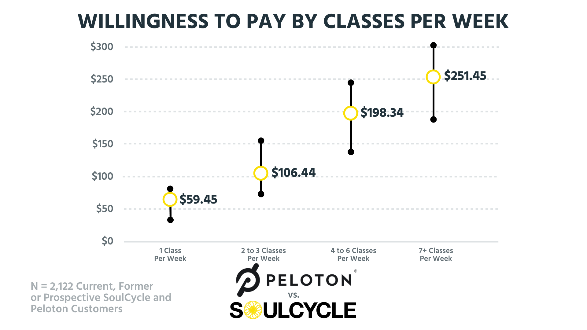 SoulCycle vs Peloton Bike Pricing Compared : Which Model is Better?