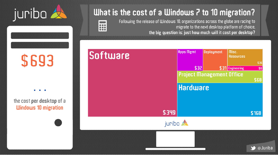 how to budget for your windows 10 migration - Cost Of Windows