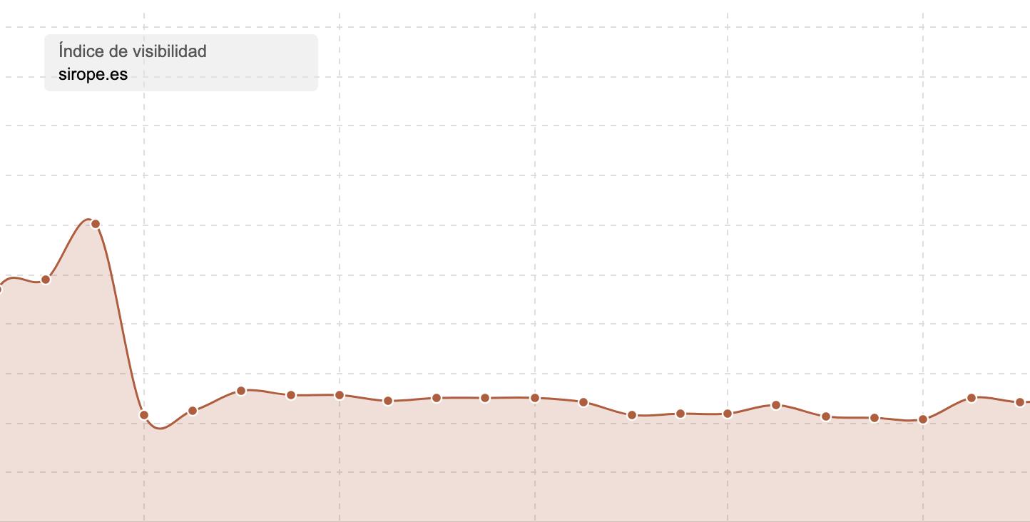 Algoritmo Google SEO Indice Visibilidad Sistrix Sirope