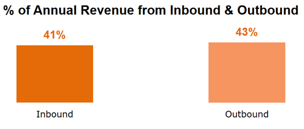 Annual Revenue from Inbound and Outbound