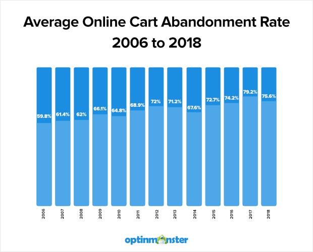 average-cart-abandonment-rate-2016-20181
