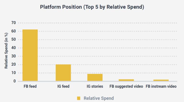facebook ad spend 1