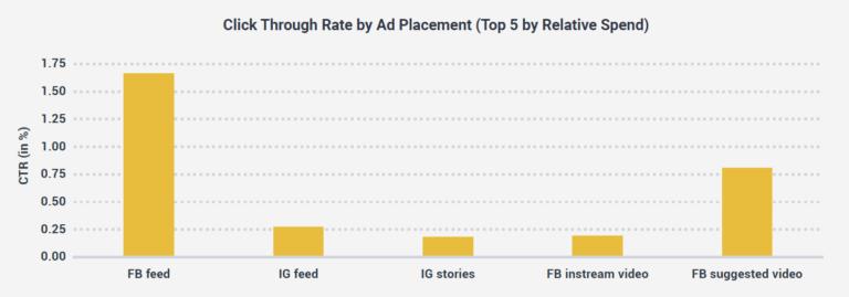 facebook ad spend 2