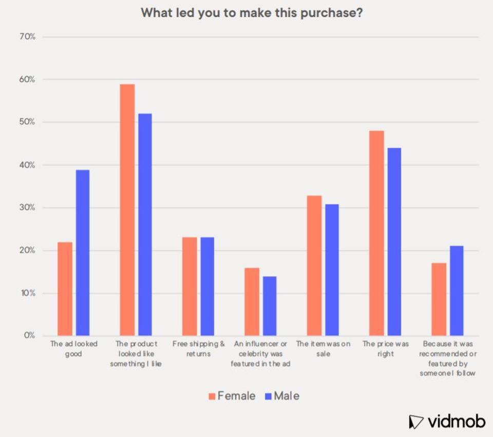 Instagram users buy