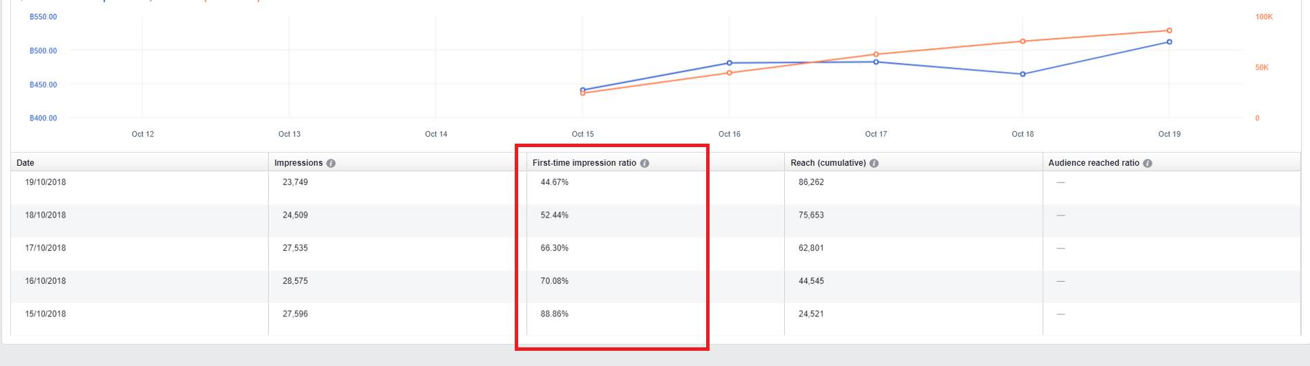 audience size FB