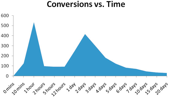 Facebook Ads Conversion Timeline