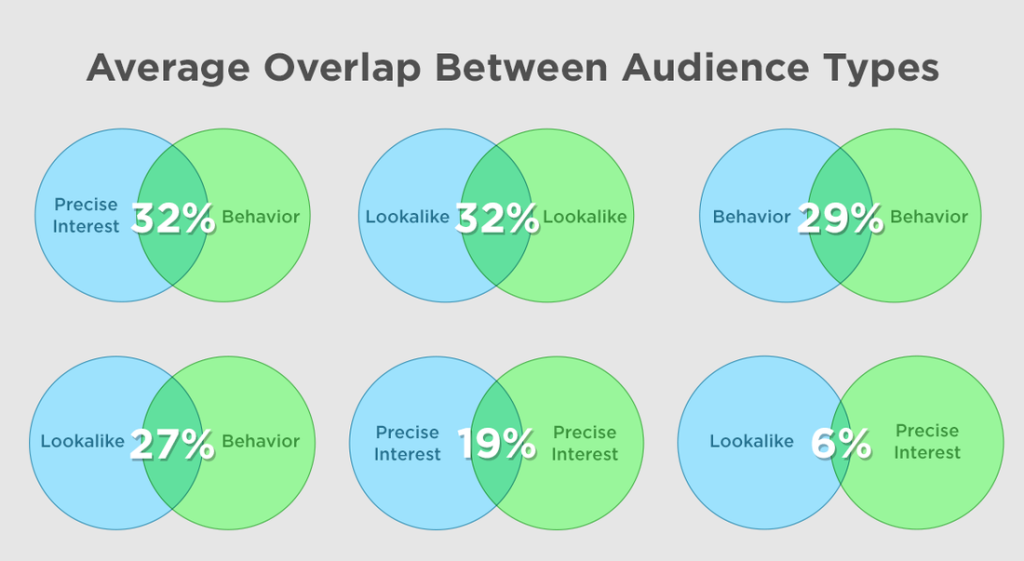 Facebook Audience Overlap Benchmarks