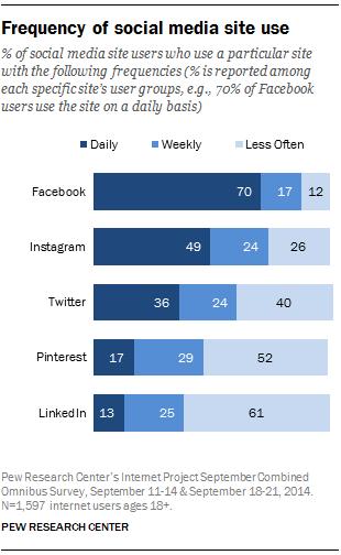 Social Media Site Use