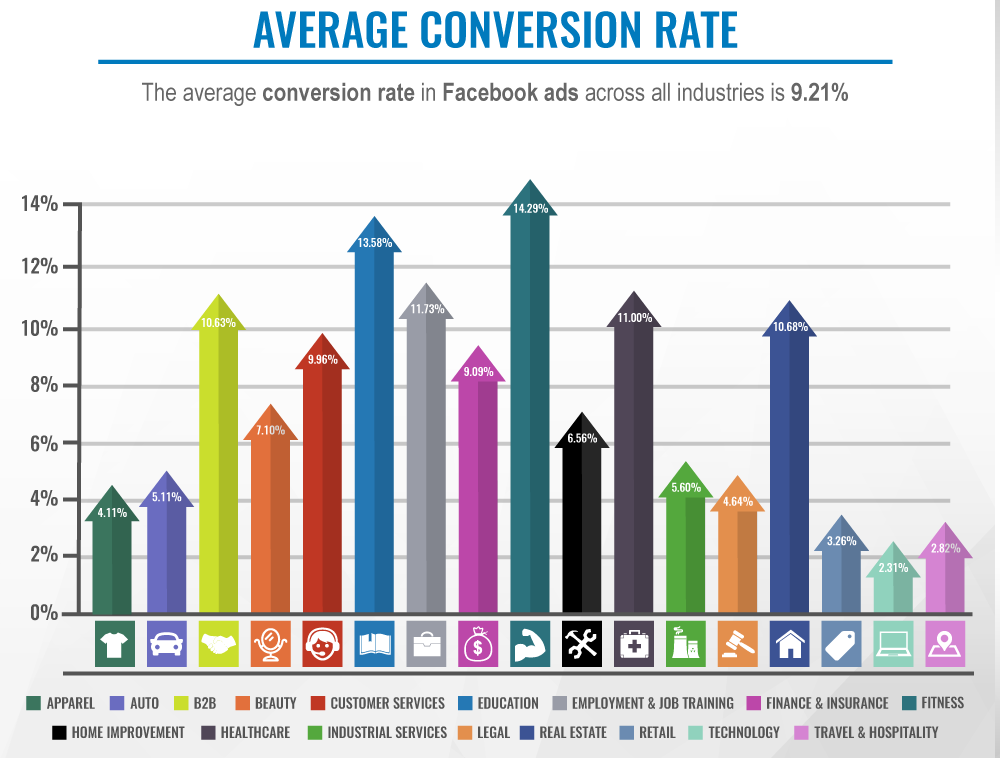 conversion rate for facebook