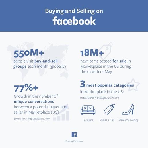FacebookMarketplaceData