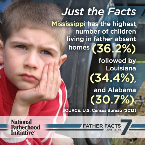 Father Absence Statistics