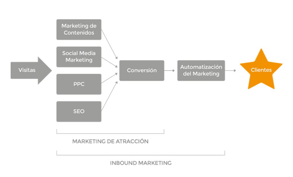 marketing de atraccion versus inbound marketing La metodología del Inbound Marketing