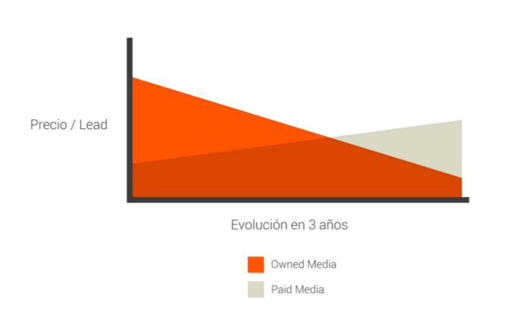 Evolucion precio lead inbound marketing Inboundización: la fórmula de inbound marketing con resultados inmediatos o a corto plazo