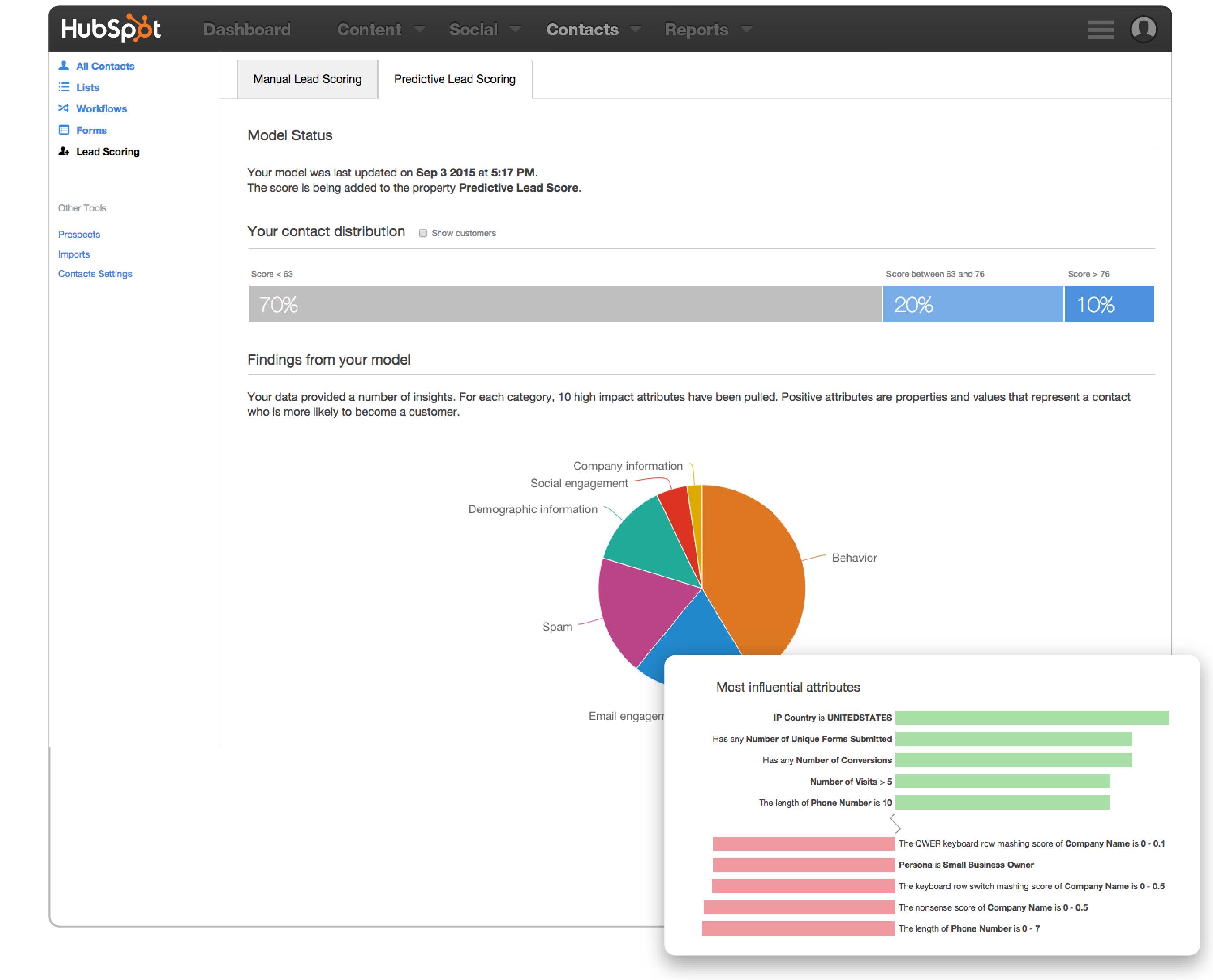 P7NMaC8FxHhftzizVmx9p2 wh T1zoGpWBZ qFsm7Us Predictive Lead Scoring: ¿Qué es y cómo ayudará a tu empresa?