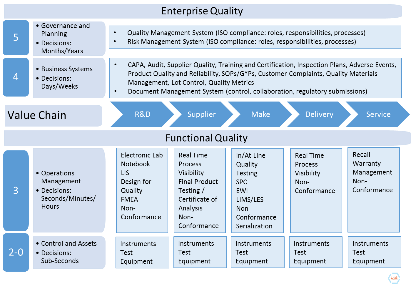 Enterprise Architecture How To Better Manage End To End