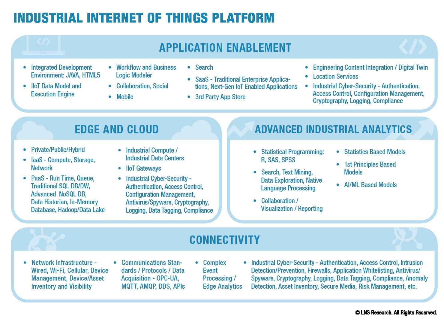 The Difference Between Iiot Platforms And Iiot Ecosystem