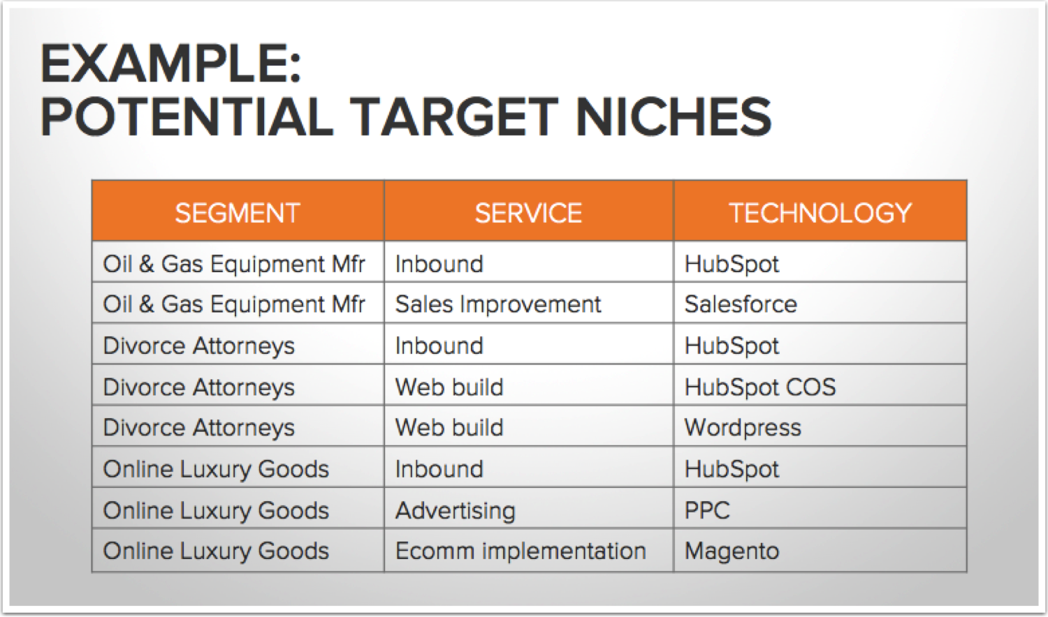 Create a Targeted Sales Strategy   HubSpot Academy Projects