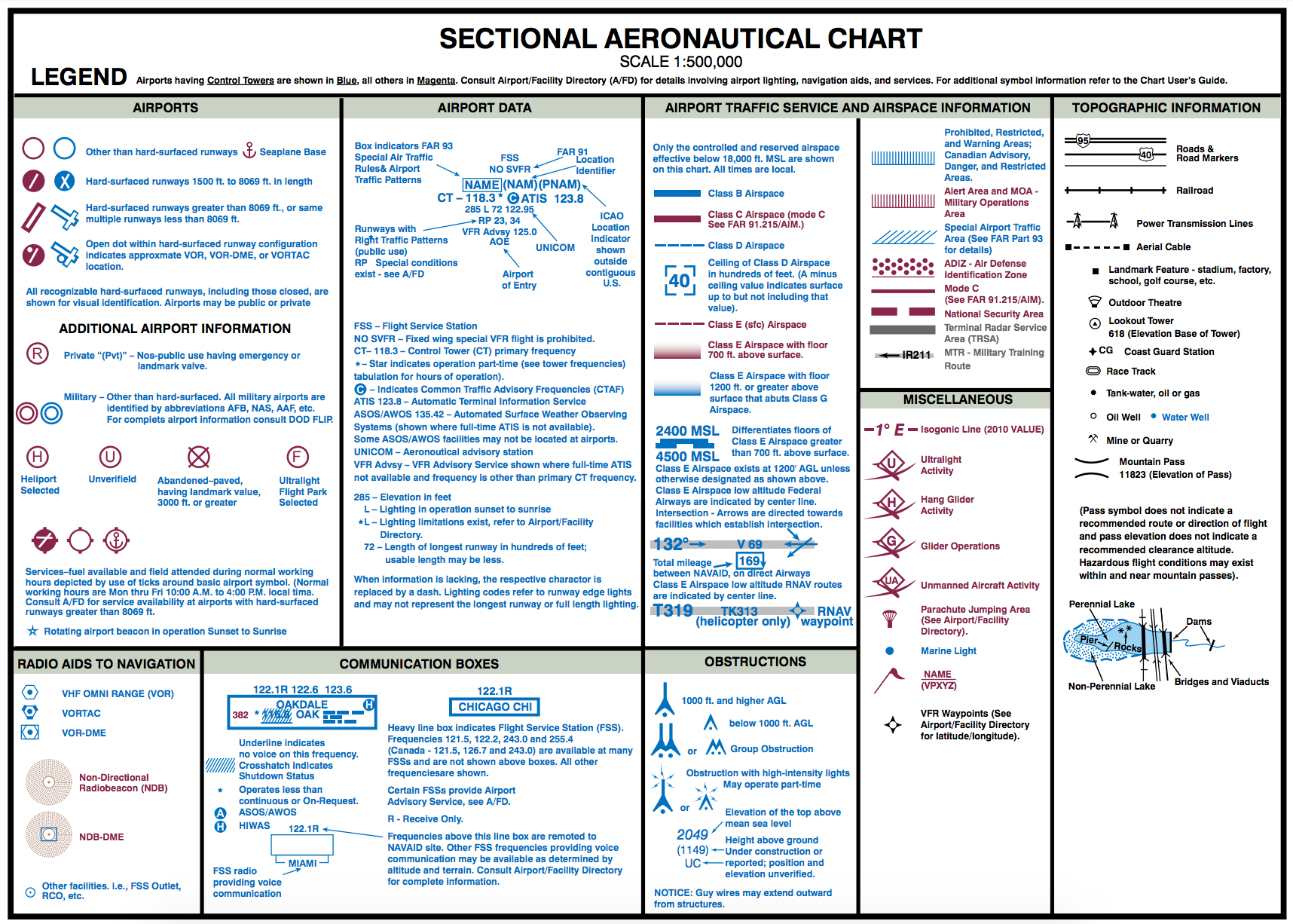 Sectional Charts Pdf : The most missed part test prep questions drone