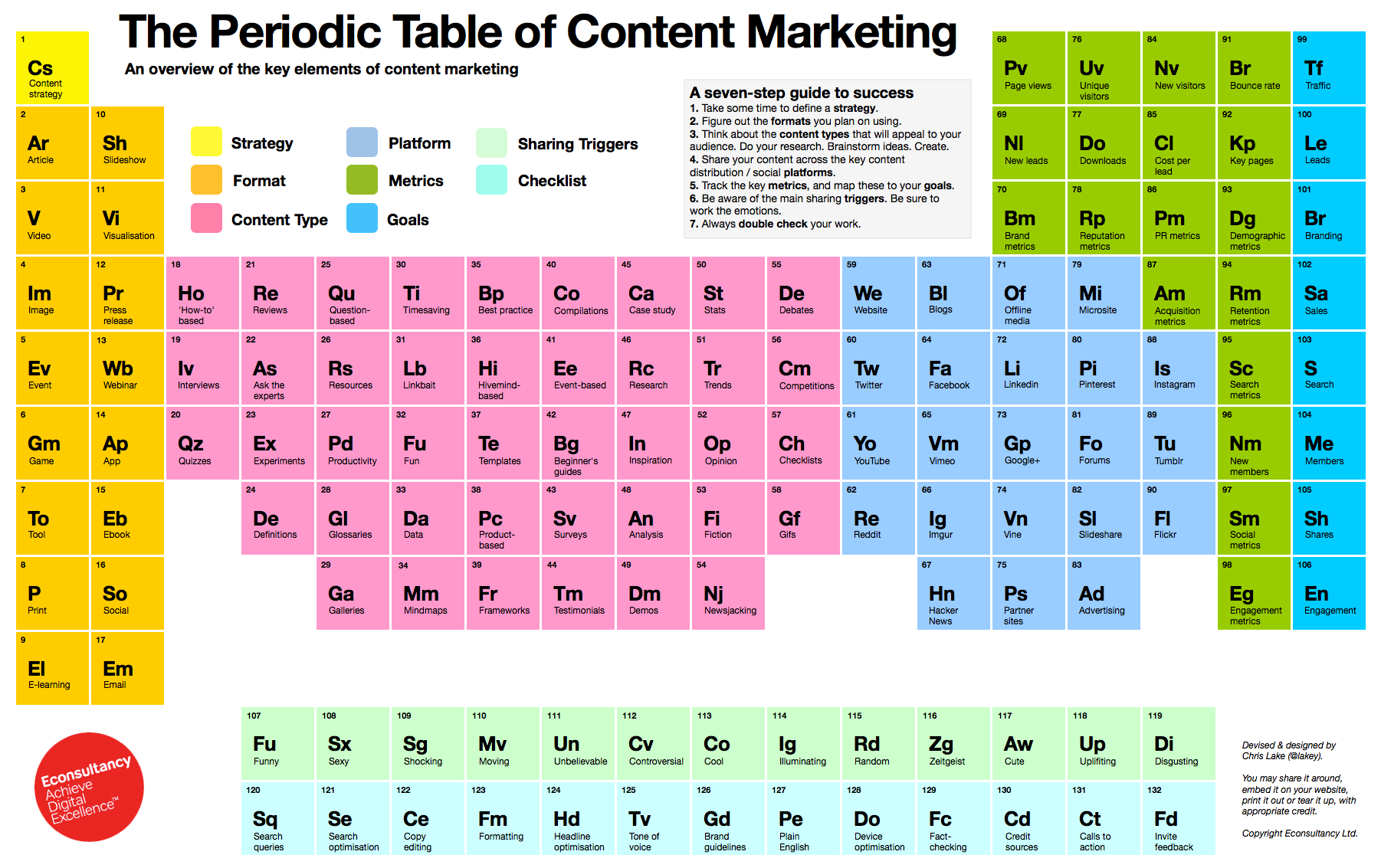 The 4 elements needed for a content marketing chemical reaction theperiodictableofcontentmarketing gamestrikefo Gallery