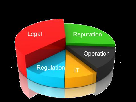 5 elements of social media risk management