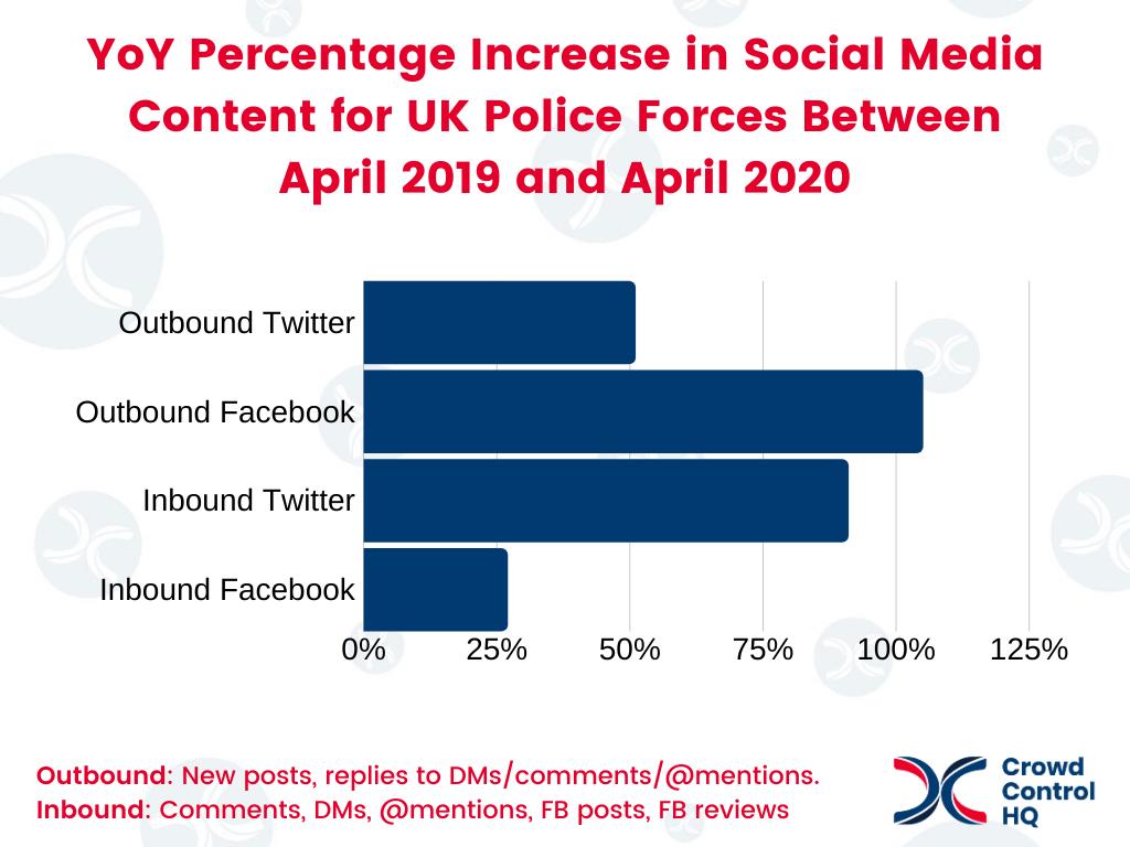 YoY Police social media stats increase